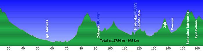 195km 2750m